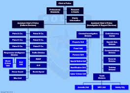 Dallas Police Organizational Chart Abilene Police Department Divisions