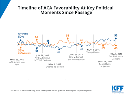 Aca Timeline Chart Timeline Of Aca Favorability At Key Political Moments Since