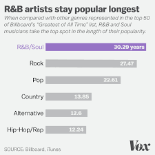 These Musicians Stayed Popular Longest According To 6
