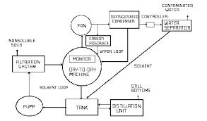 data flow diagram pdf    s data flow diagram pdf