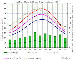 Climate Graph For Ljubljana Slovenia