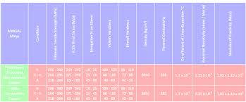 Copper Pipe Diameter Chart Maksal Tubes