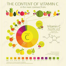 The Content Of Vitamin Cin The Most Common Fruits Visual
