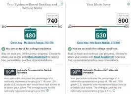 Sat Essay Score Chart Whats The Average New Sat Essay Score Quora