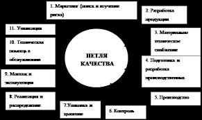 Дипломная работа Пути повышения качества продукции ru На рис 1 приведены типичные этапы жизненного цикла продукции учитываемые при функционировании системы управления качеством