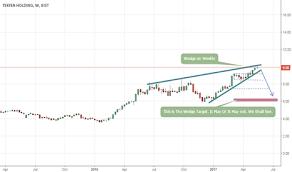 Tkfen Stock Price And Chart Bist Tkfen Tradingview