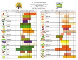 shopping list by department fruits and vegetables in season the shopping list trendsurvivor