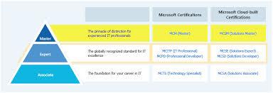Microsoft Mvp Certification