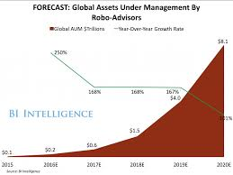 Betterment Growth Chart Morgan Stanley Who Do You Want To Manage Your Money Robots
