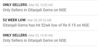 Gitanjali Gems Chart Who Is Purchasing Gitanjali Gems General Trading Q A By