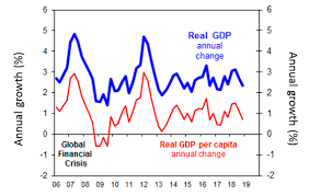 Real Gdp Chart Chart Of The Week Australias Economy Brakes Back Into