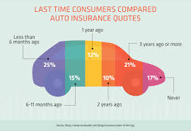 Insurance Quotes Custom 48 Hacks To Save More Money On Car Insurance Quote