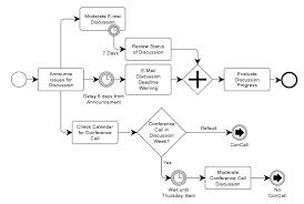 business process modeling notationbusiness process modeling diagram