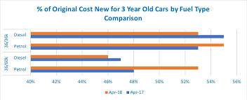 Cazana Used Car Market Update For April 2018