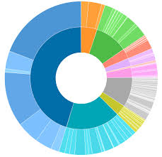How To Integrate D3 Js Chart In Pentaho Cde Stack Overflow