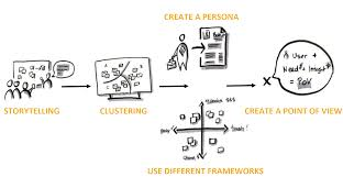 Point Of View Statement Design Thinking Deign Thinking Define Phase Gavin Oleary