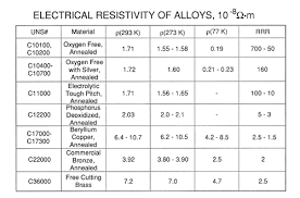 Material Electrical Conductivity Chart Cryogenic Properties Of Copper