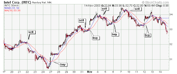 50 Day Moving Average Charts Leavitt Brothers Forget The Fundamentals