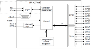 microcontrollers proprojects function block diagram