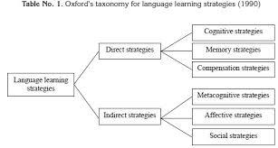 Training Strategy Language Learning Strategies Learner Training Strategy Training