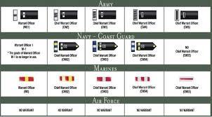 Us Military Insignia Chart Us Military Rank Chart Officer Bedowntowndaytona Com