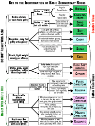 Rock Identification Chart Basic Sedimentary Rock Identification Key