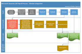 Hr Payroll Process Flow Chart Worker Payment Issuance In Ax R2 Stoneridge Software