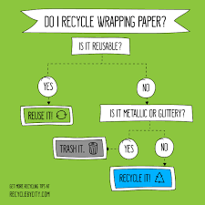 gift wrap recycling cheat sheet