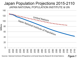 Japan Population Chart Japans Demographic Problems Can Robots Fix Them Investasian