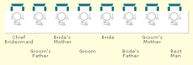 Wedding Etiquette Top Table Protocol Traditions The