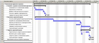 Реферат Составление расписаний выполнения работ в microsoft  Составление расписаний выполнения работ в microsoft project