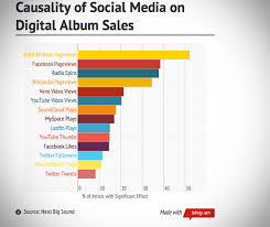 Youtube Followers Chart Causality Of Social Media On Digital Album Sales Chart