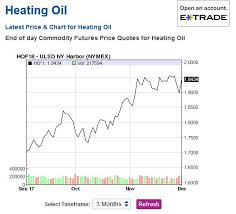 Heating Oil Price Chart 2017 5 Star Heating Oil