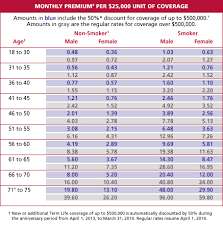 Aarp Term Life Insurance Rate Chart Ibovjonathandedecker Inspiration Aarp Life Insurance Quote