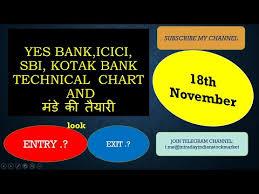 Yes Bank Icici Sbi Kotak Bank Technical Chart And