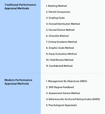 Construction Employee Review Template 6 Performance Appraisal Methods That Boosts Employee Performance