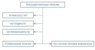 Понятие и виды государственных пенсий реферат курсовая работа  Схема Виды государственных пенсий