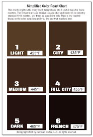Chart Showing Different Coffee Roast Levels By Color