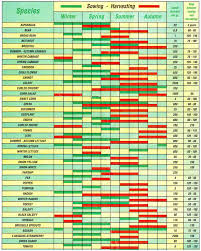 Sowing Chart Chart For Sowing Crete