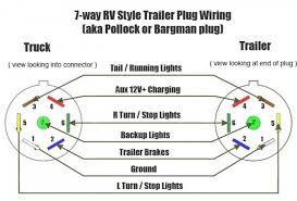 wiring diagram for 7 blade trailer plug the wiring diagram 1 7 blade wiring diagram rv 7 blade plug wiring diagram \u2022 wiring on 7 blade wiring diagram