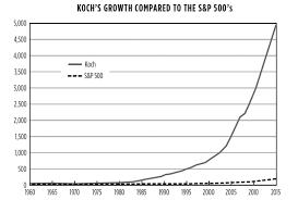 Warren Buffett Money Chart Charles Koch And Warren Buffett On Wealth Stock Investor