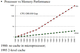 How L1 and L2 CPU Caches Work, and Why They're an Essential Part ...