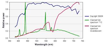 Fluorescent Light Color Spectrum Chart What Are Full Spectrum Light Sources Full Spectrum Light