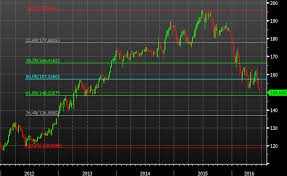 The Gbp Jpy Chart Is Looking Ugly Charts 14 June 2016