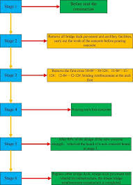 Reinforcement Area Chart Flow Chart Of Comprehensive Reinforcing Of Bridge Structure