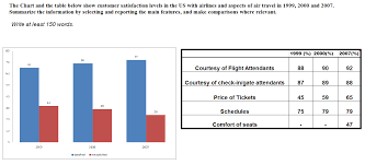 Table Chart Ielts Ielts Academic Writing Task 1 Sample Ielts Academic Task 1