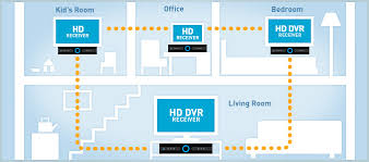 whole home dvr connection diagram wirdig whole home dvr setup moreover directv genie wiring diagram on directv