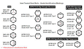 Grade 5 Bolt Shear Strength Chart Heat Treatment Of Bolts And Fasteners For Demanding