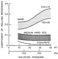 Tire Friction And Rolling Coefficients