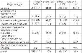 Курсовая работа Анализ эффективности деятельности гостиничного  Анализируя данные таблицы следует отметить что стоимость основных средств предприятия за отчётный период увеличилась на 11 48% с 588 732 тысяч рублей в